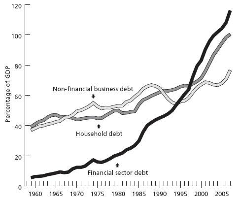 Dívida privada em % do PIB dos Estados Unidos