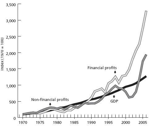 Evolução dos lucros em % do PIB dos Estados Unidos