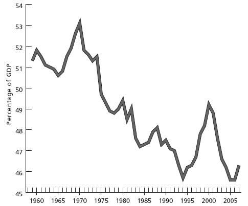Salários em % do PIB dos Estados Unidos