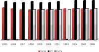 Desigualdades sociais: Coeficiente de Gini