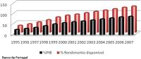 Endividamento dos particulares em Portugal