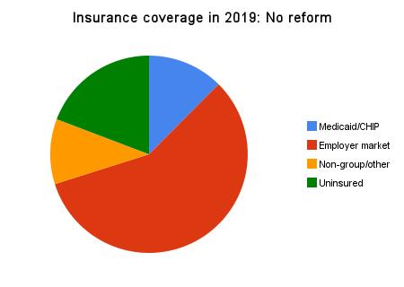 Gráfico Cobertura dos seguros em 2019: Sem reforma