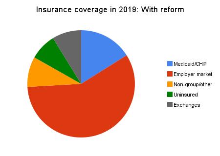Gráfico 2 - Cobertura dos seguros em 2019: Com reforma