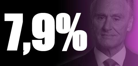 """Desemprego não pára de aumentar, mas Cavaco culpa os divórcios pelo surgimento dos """"novos pobres"""""""