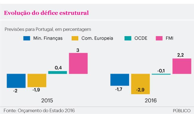 Evolução do Défice Estrutural