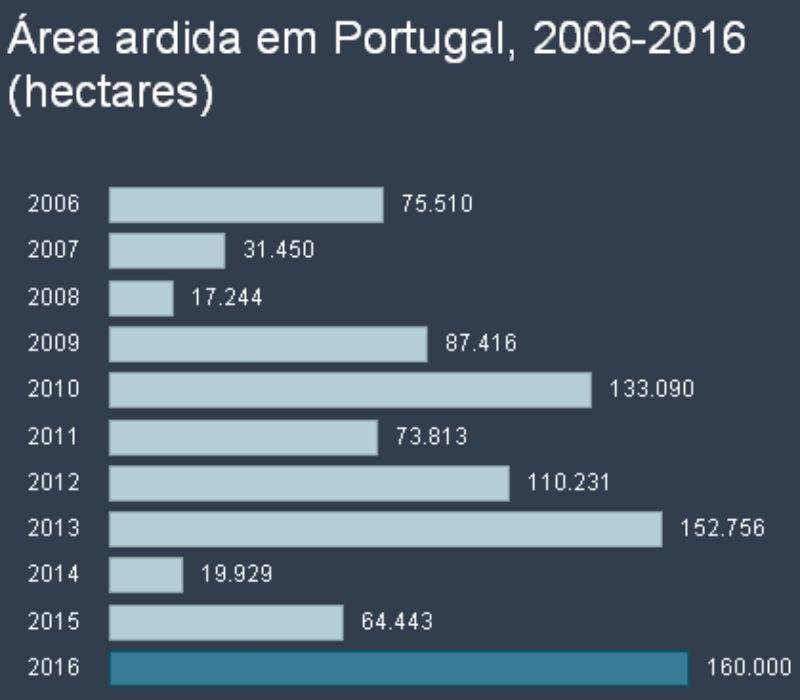 Área ardida em Portugal entre 2006 e 2016. TSF.