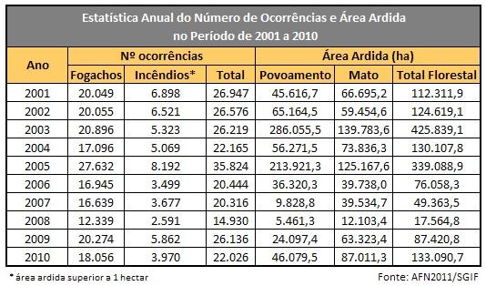 Estatística anual do número de ocorrências e área ardida no período de 2001 a 2010