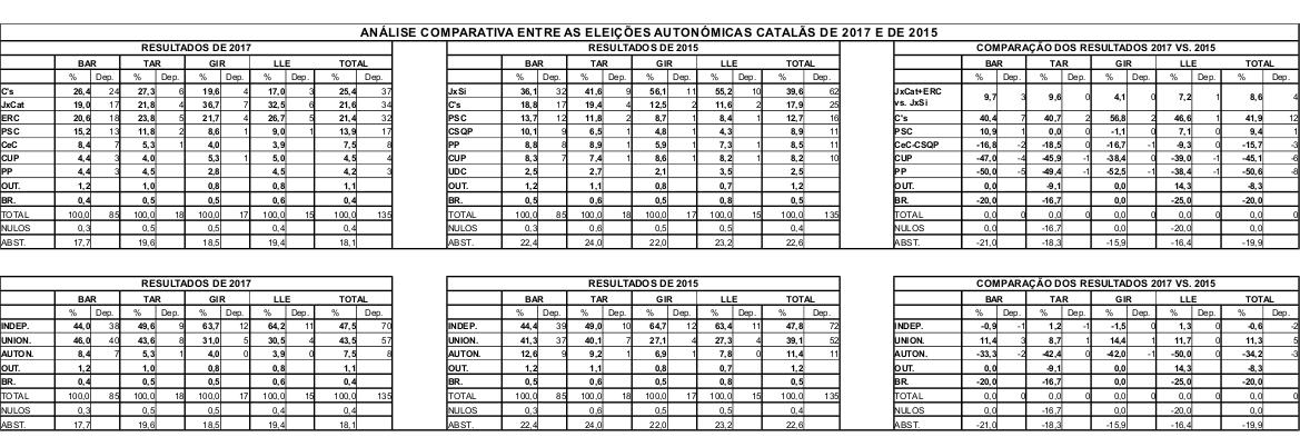 Análise comparativa entre as eleições autonómicas catalãs de 2017 e de 2015