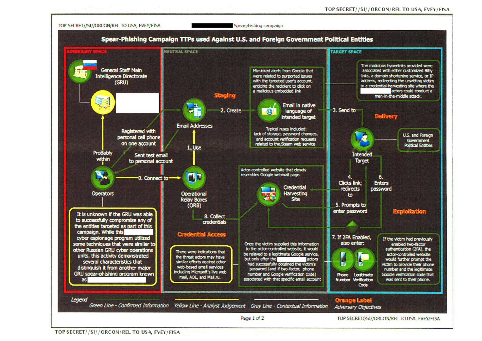 Tabela anexada ao relatório secreto da NSA