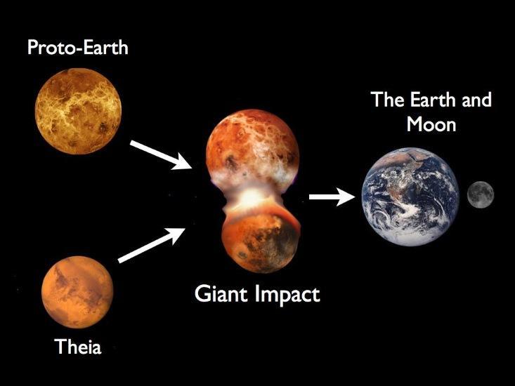 Ilustração da origem da Lua, imagem de Sean Raymond / planetplanet.net