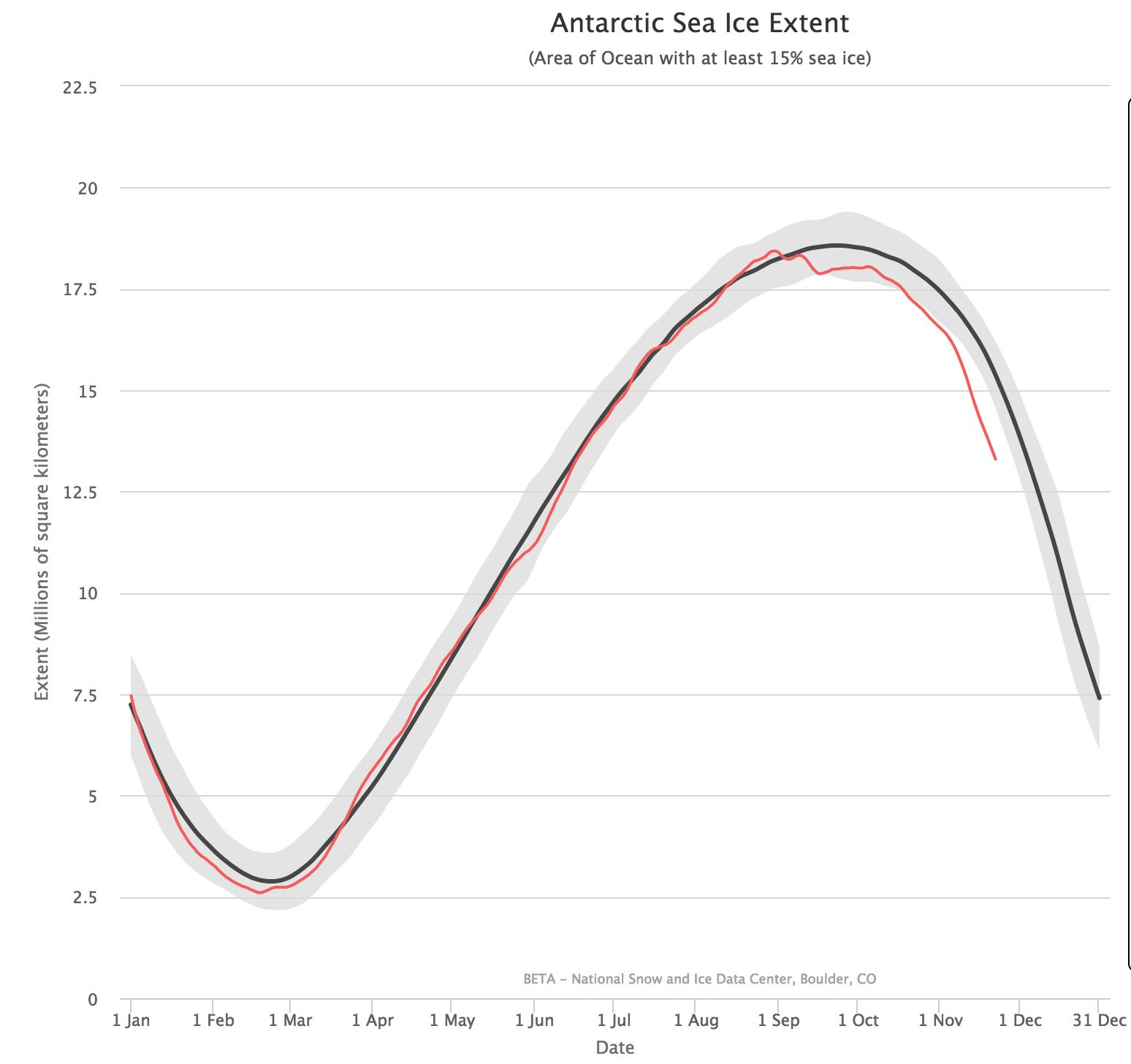 Extensão de gelo na Antártida