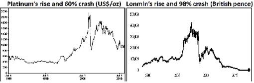 Evolução do valor em bolsa da platina e da empresa Lonmin