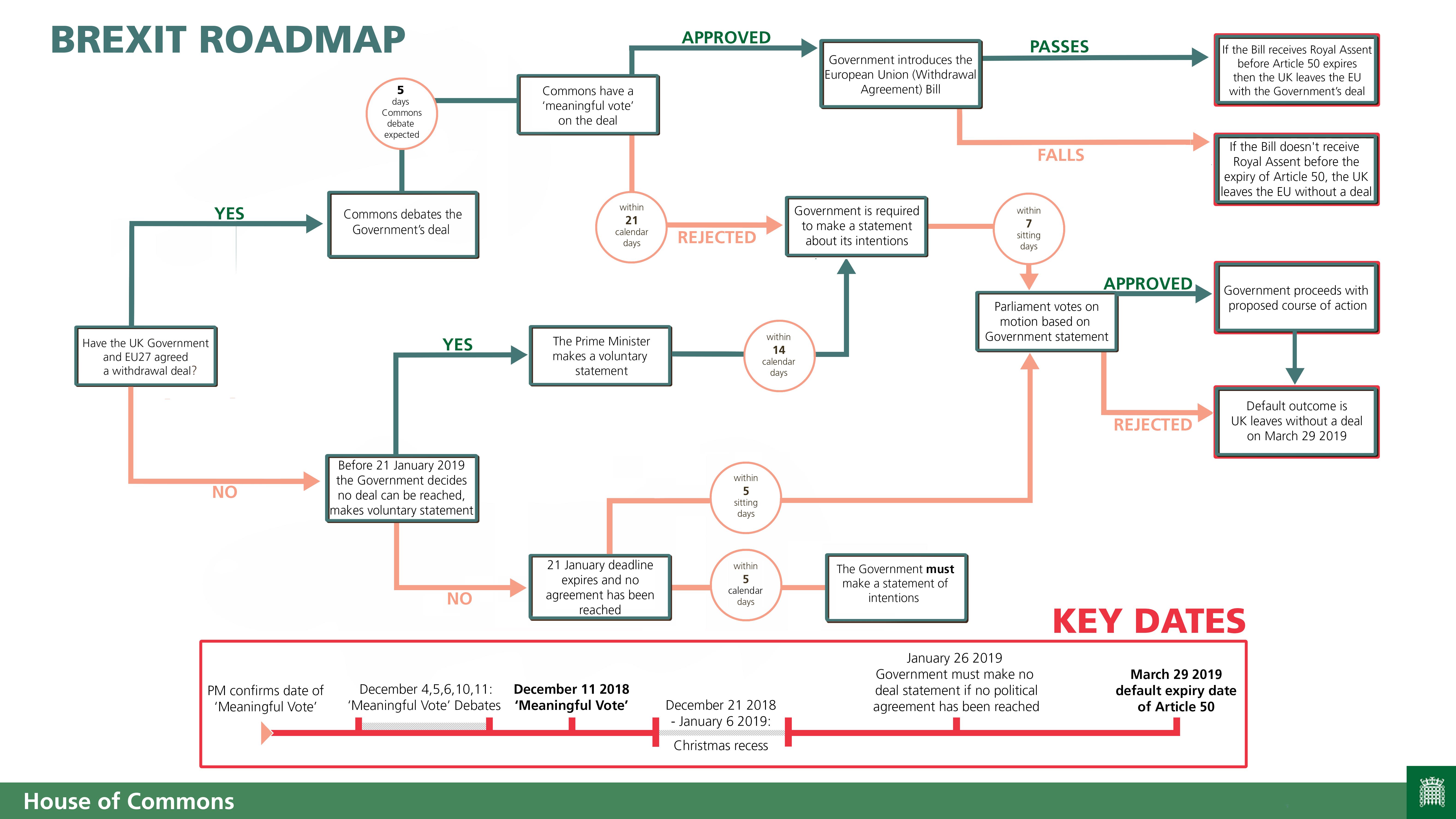 Cronologia do Brexit no parlamento britânico