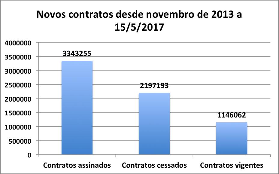 Novos contratos desde novembro de 2013 a 15/5/2017