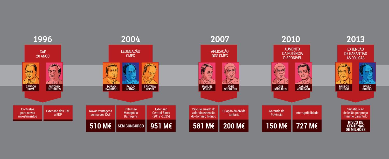 Cronologia das rendas da energia