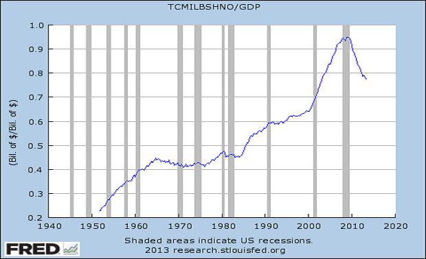 As áreas cinzentas indicam as recessões dos EUA