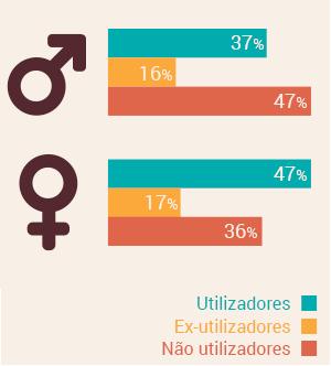 Segundo o estudo qualitativo sobre os transportes públicos na Área Metropolitana de Lisboa (AMTL/ISCTE 2014), a maioria dos utentes dos transportes públicos são mulheres.