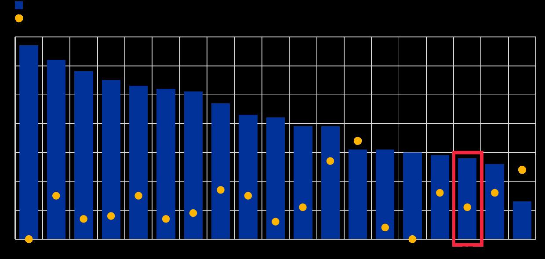 Esforço orçamental dos países da zona euro. Gráfico publicado pelo BCE.