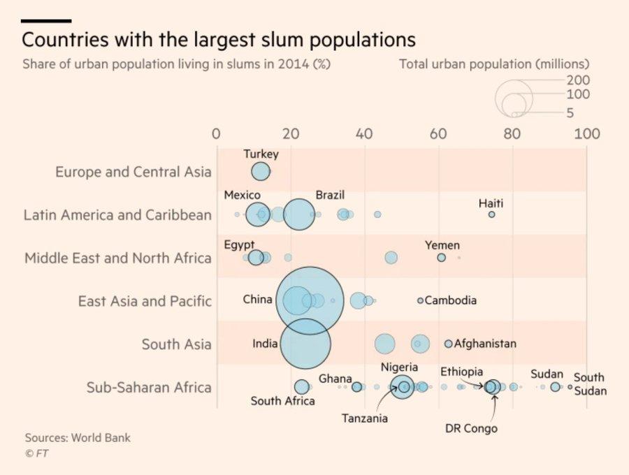 Países com mais pessoas a viver em favelas. Publicado no Financial Times.