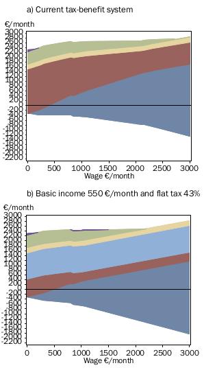consequência do modelo de rendimento mínimo