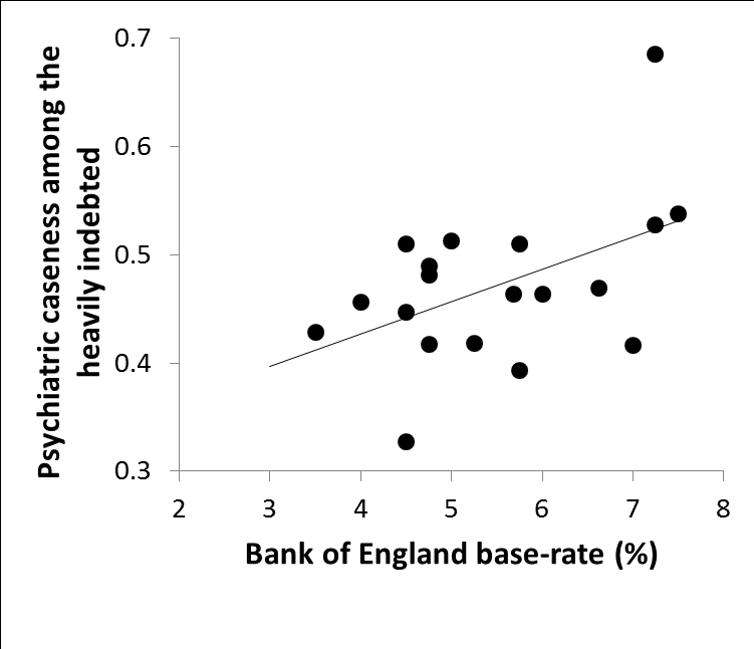 Ligação entre evolução da taxa de juro e de casos de saúde mental na população sobre-endividada e
