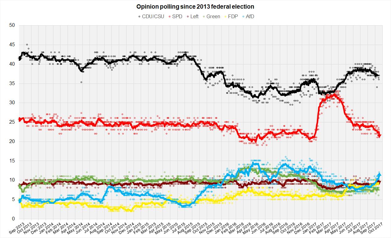 Merkel reeleita e guinada à direita — Eleições na Alemanha