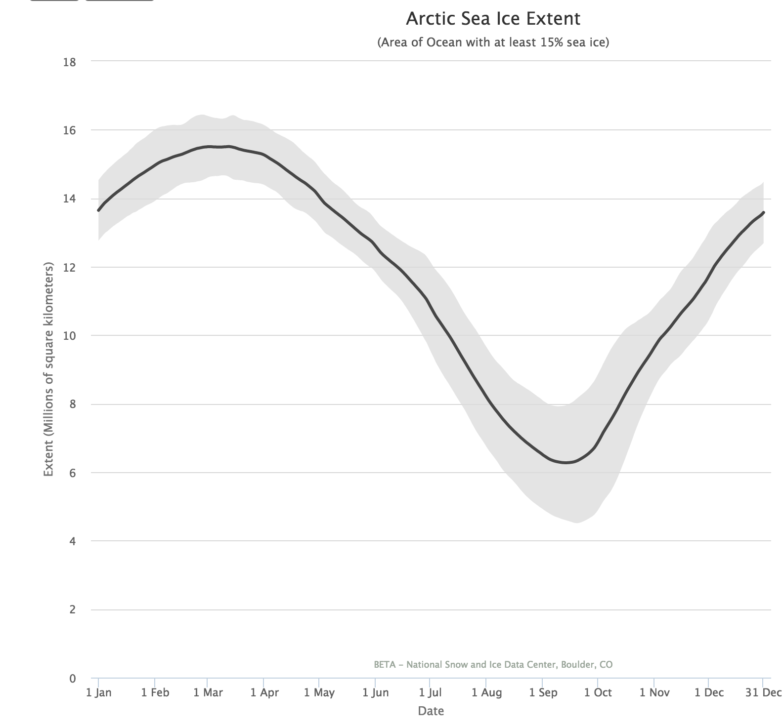 A preto a extensão média da superfície de gelo, a cada dia do ano, entre 1981 e 2010.