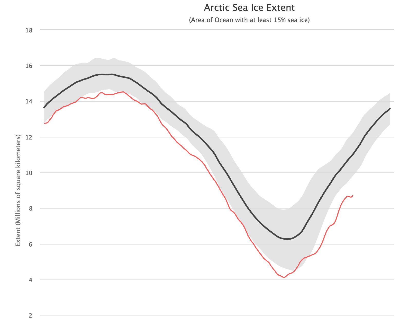 A linha vermelha mostra a extensão do gelo em 2016