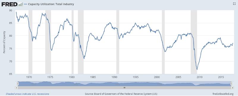EUA: Capacidade instalada na indústria 1967-2017