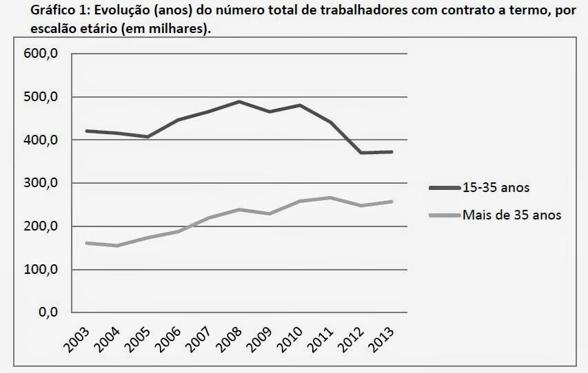 Gráfico: Evolução (anos) do número total de trabalhadores com contrato a termo, por escalão etário (em milhares)