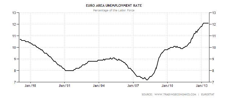 Gráfico 1 O desemprego na grande depressão