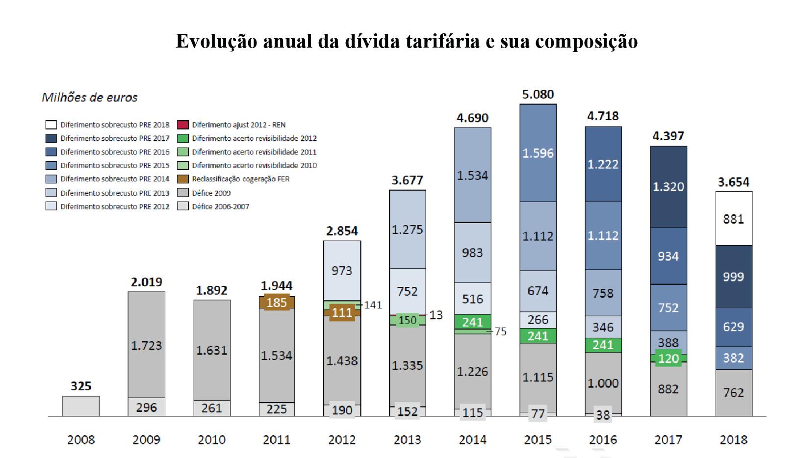 Evolução da dívida tarifária