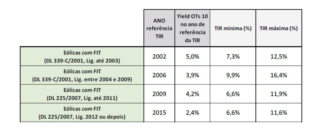 (Taxas de rentabilidade apresentadas no Relatório Instrumentos para a participação da oferta e da procura na gestão do SEN, ERSE)