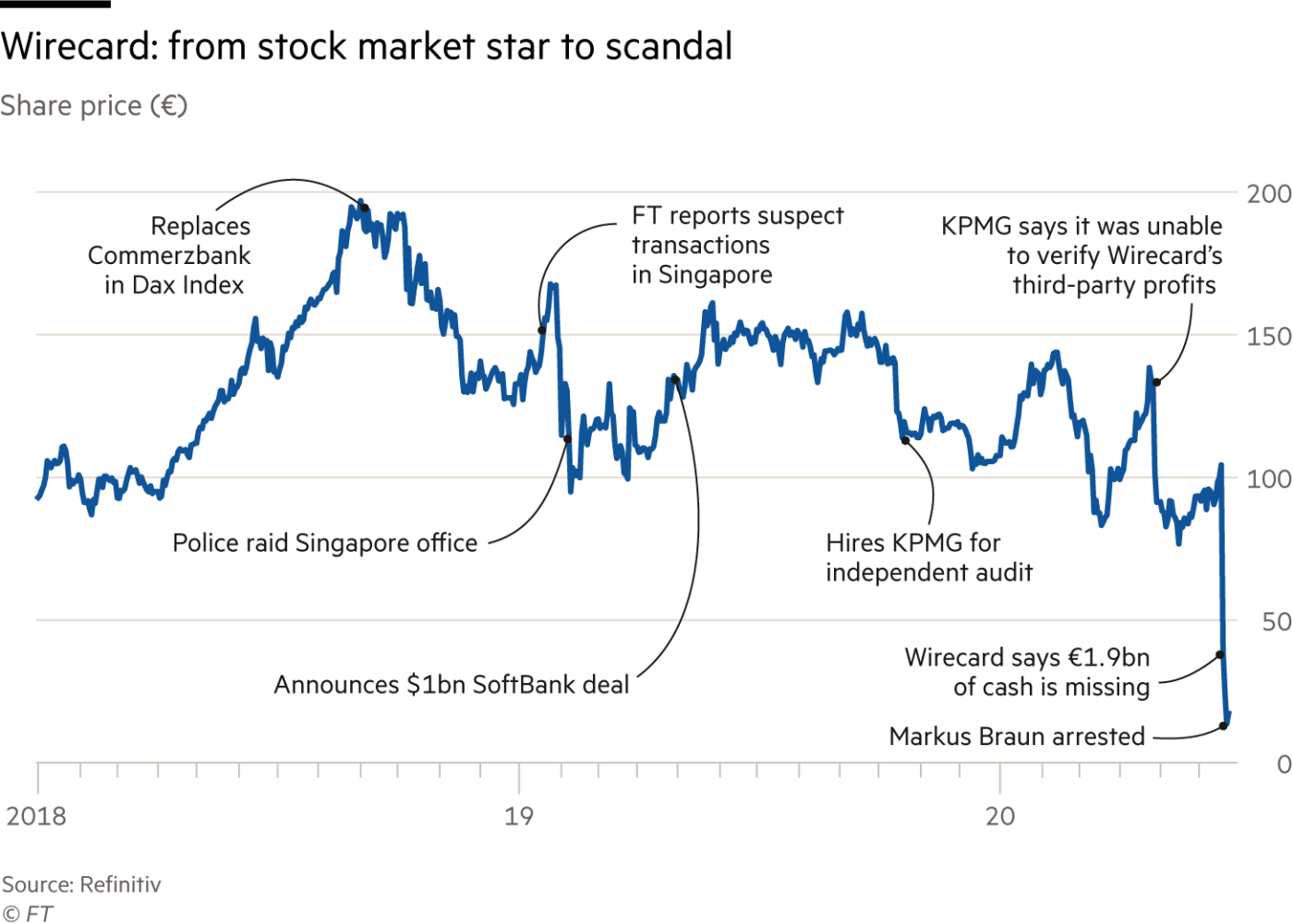Ascensão e queda da Wirecard. Gráfico publicado no Financial Times.