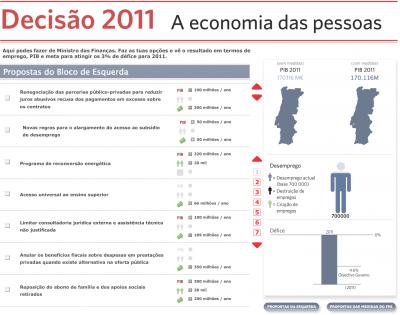 Bloco lança plataforma interactiva Decisão 2011