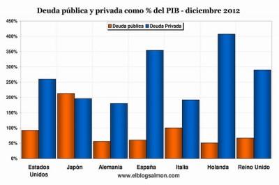 Dívida pública e privada em percentagem do PIB - dezembro de 2012