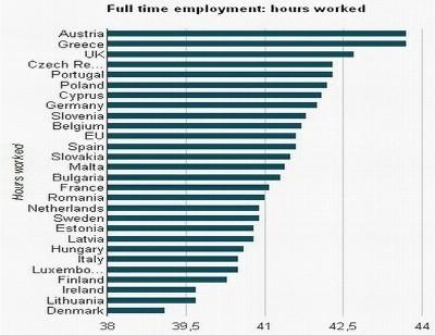 Horas de trabalho produtividade europa