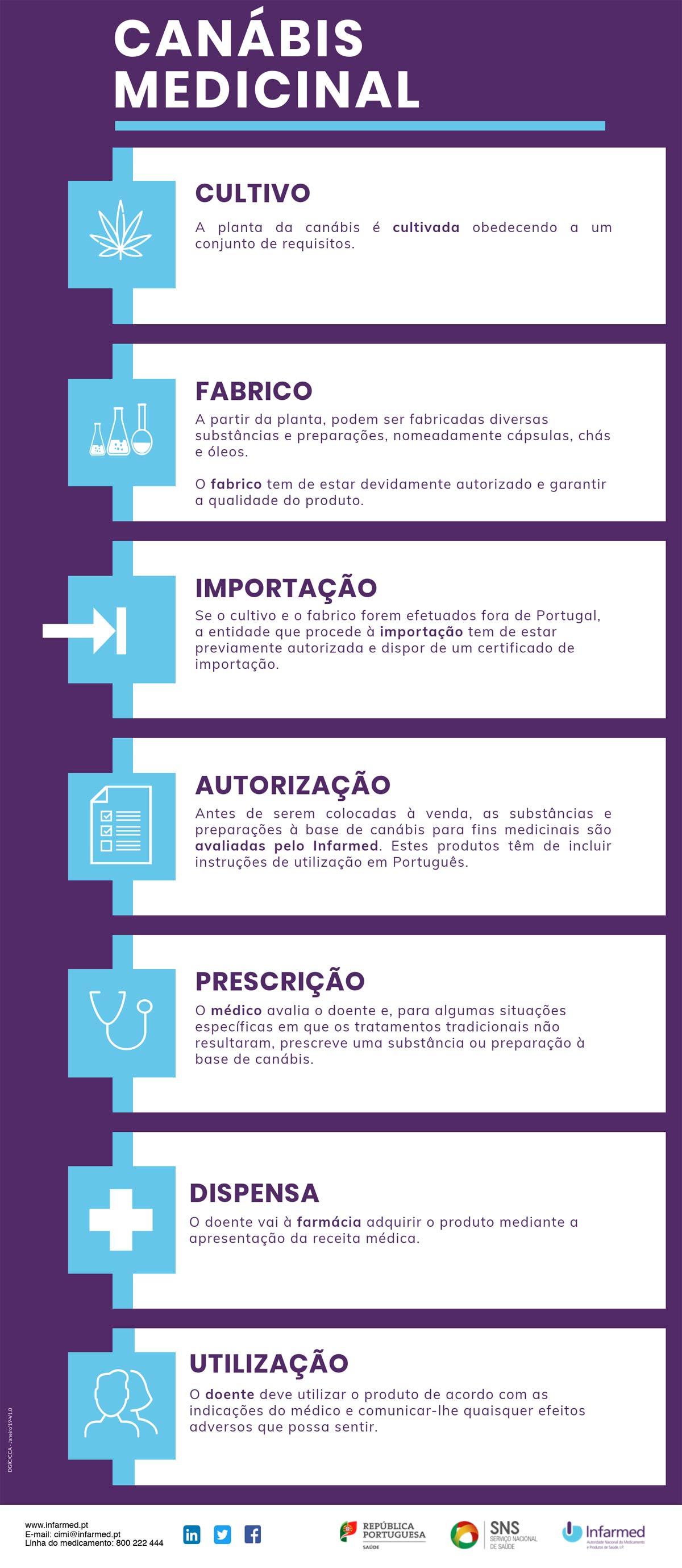 Infografia canábis medicinal. Fonte: Infarmed