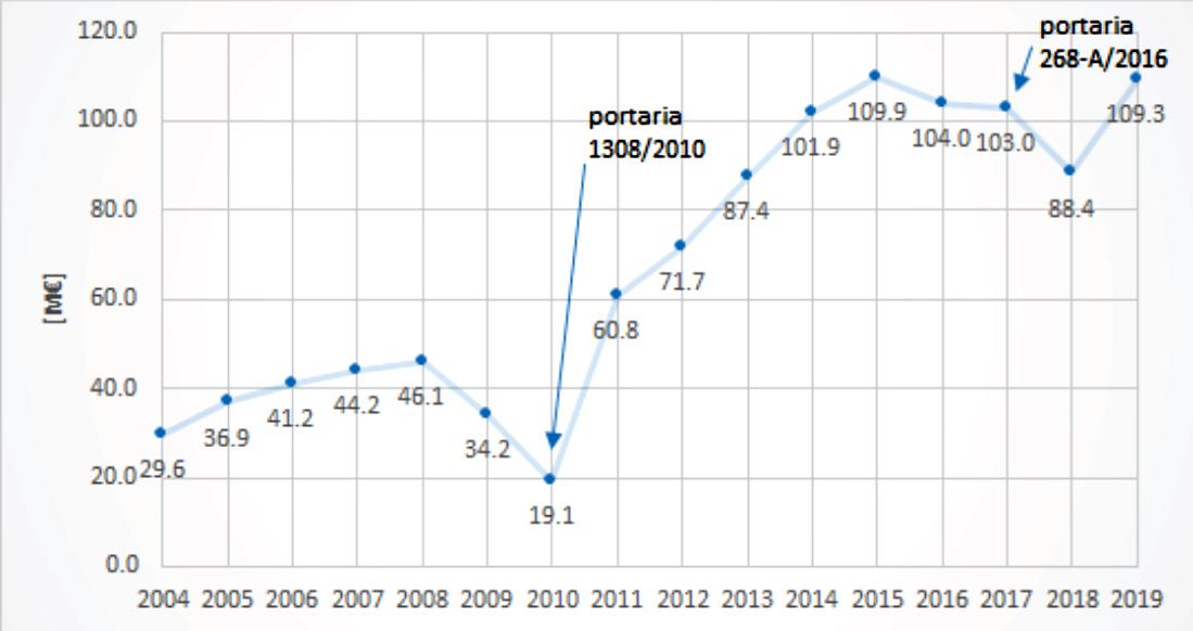 Evolução dos custos com o mecanismo de interruptibilidade desde 2004 a 2019 (Dados ERSE)