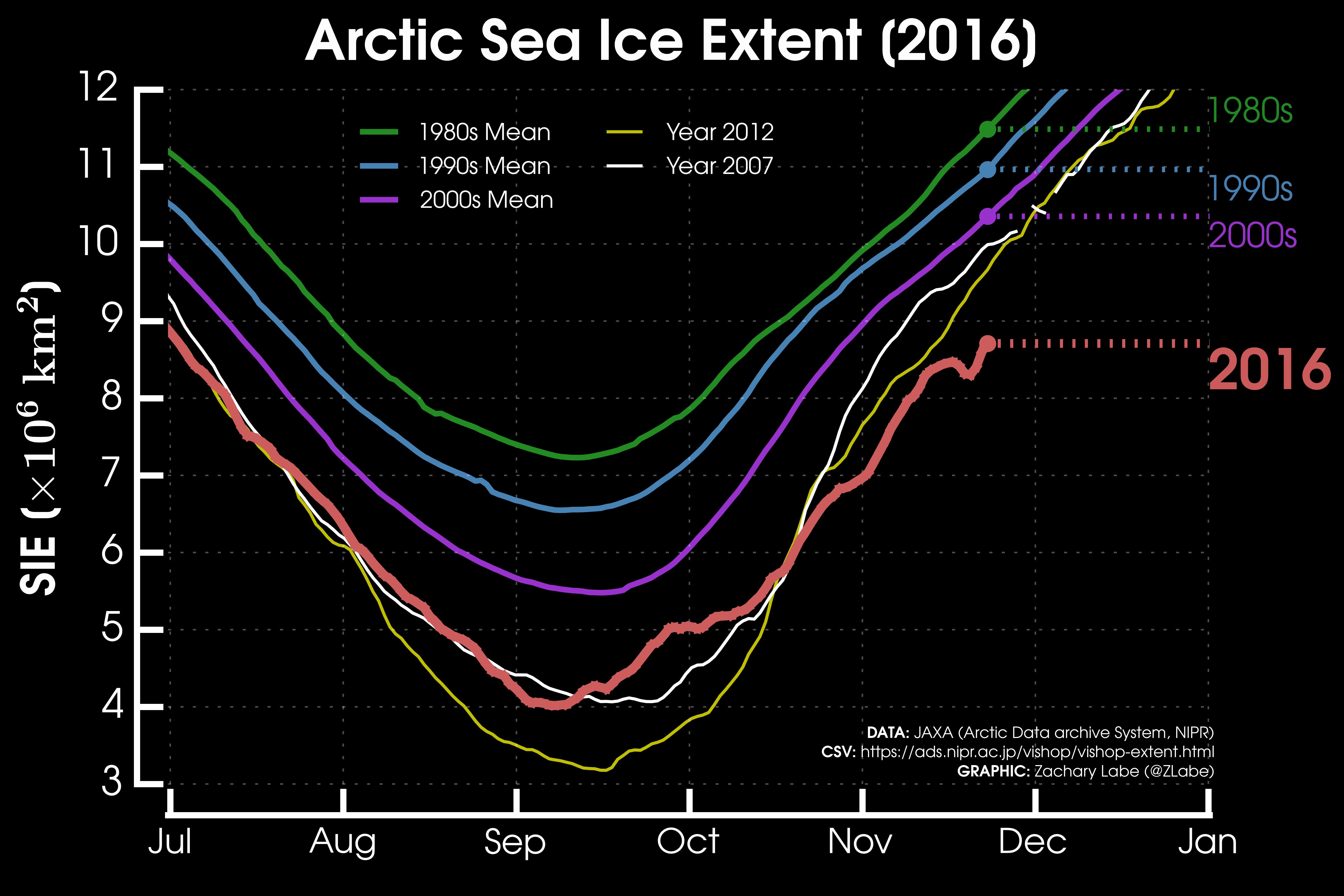 Extensão média de gelo nos anos 80, 90 e 2000