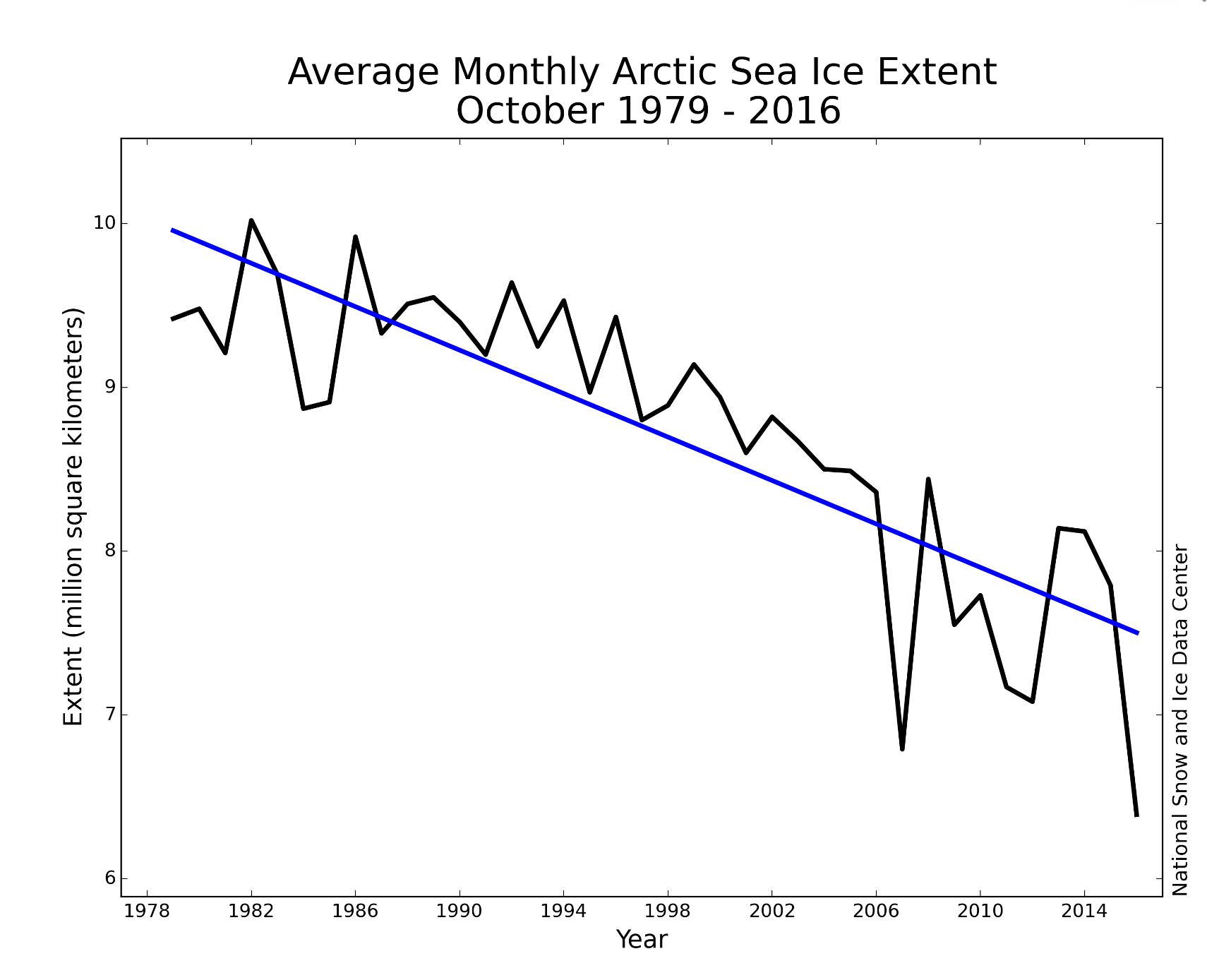Extensão média mensal de gelo no Ártico entre outubro de 1979 e 2016