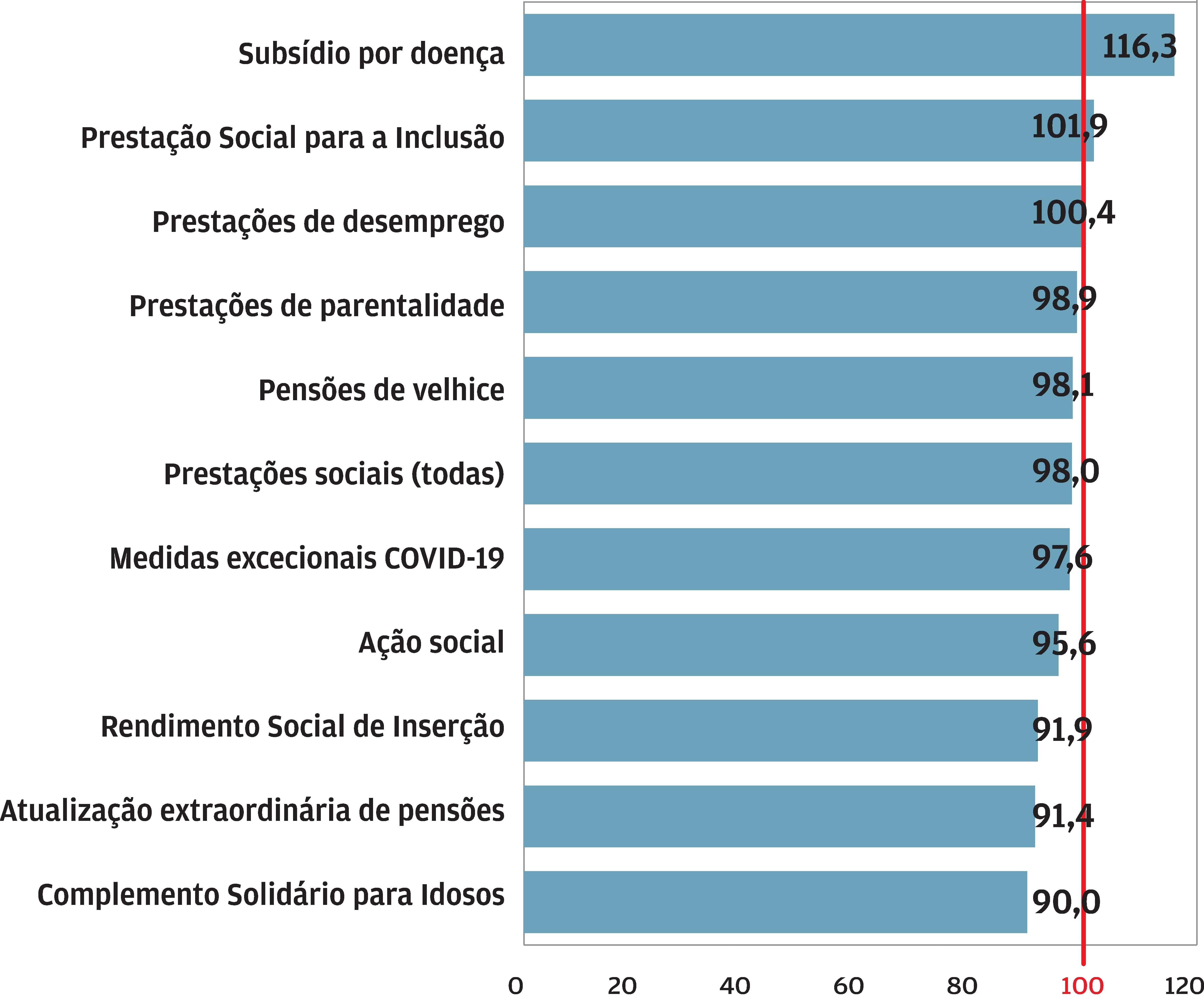 Despesa com apoios sociais ficou aquém do orçamentado. Gráfico publicado pelo Jornal de Negócios a 01.02.2021.