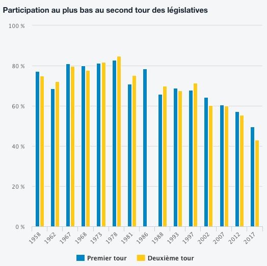 Participação à primeira e segunda voltas das legislativas em França desde 1959. Fonte: lemonde.fr