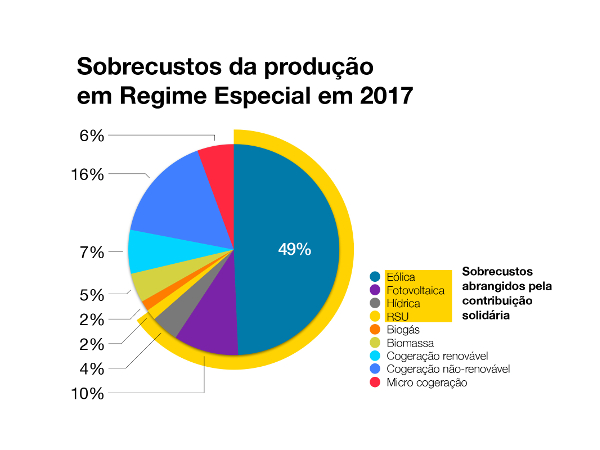 Sobrecustos da produção em regime especial – 2017