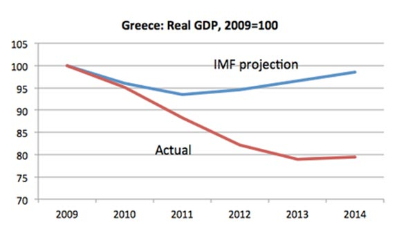 A azul, as projeções do FMI sobre o crescimento do PIB da Grécia; a vermelho, o que aconteceu na realidade.