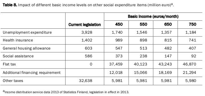 quadro disponível na página 41 do estudo From idea to experiment. Report on universal basic income experiment in Finland