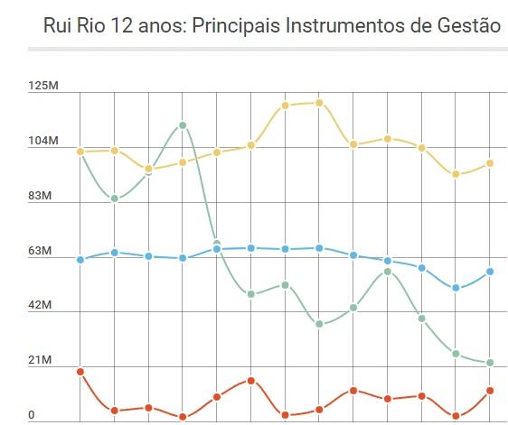 Rui Rio 12 anos: Principais instrumentos de gestão