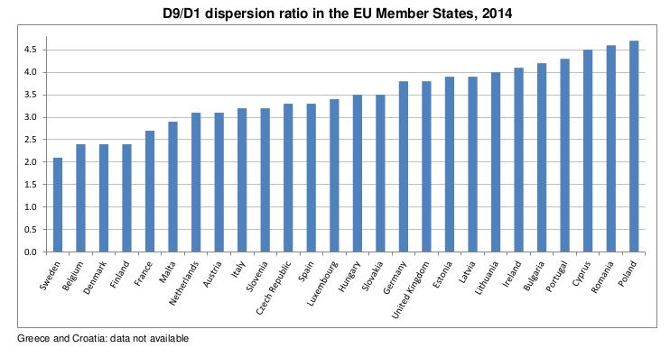 Desigualdade salarial na União Europeia - comparação da média salarial do decil mais elevado com a do decil mais baixo