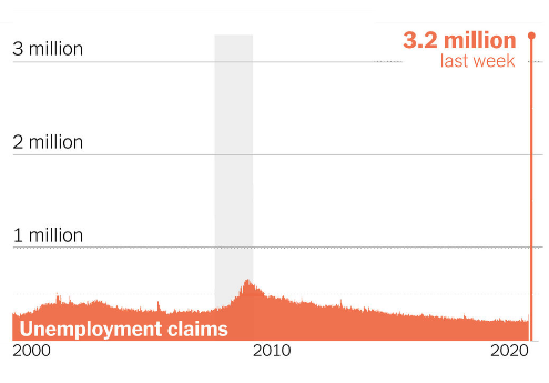 Pedidos de desemprego semanais nos EUA. Gráfico do New York Times