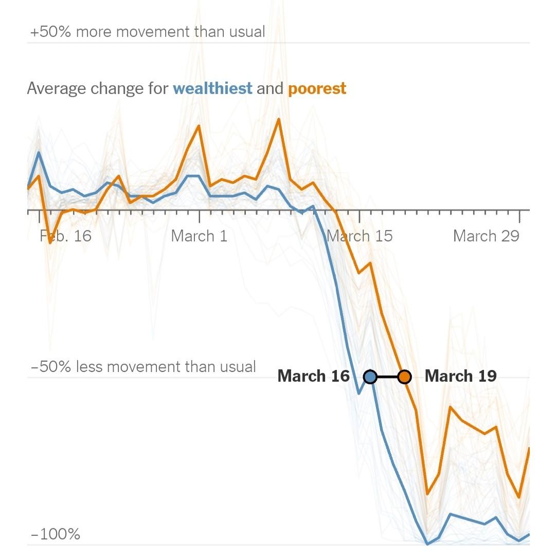 Os mais ricos começaram o distanciamento social mais cedo. Gráfico publicado no New York Times.